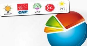 Z Kuşağı Kime Oy Verecek Anketinde Bakın Hangi Parti Birinci Çıktı